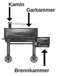 BBQ Smoker Grill Aufbau