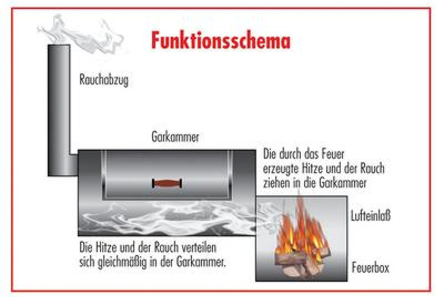 Smoker Funktionsweise