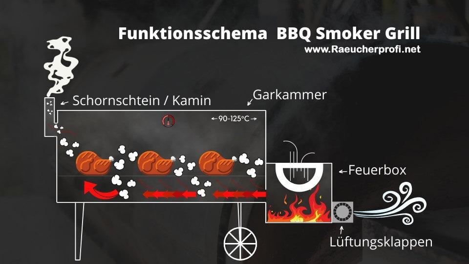 BBQ-Smoker-Grill-Funktionsschema