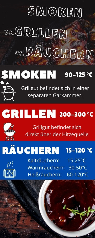 Infografik-Temperaturunterschiede-Smoken-Grillen-Räuchern