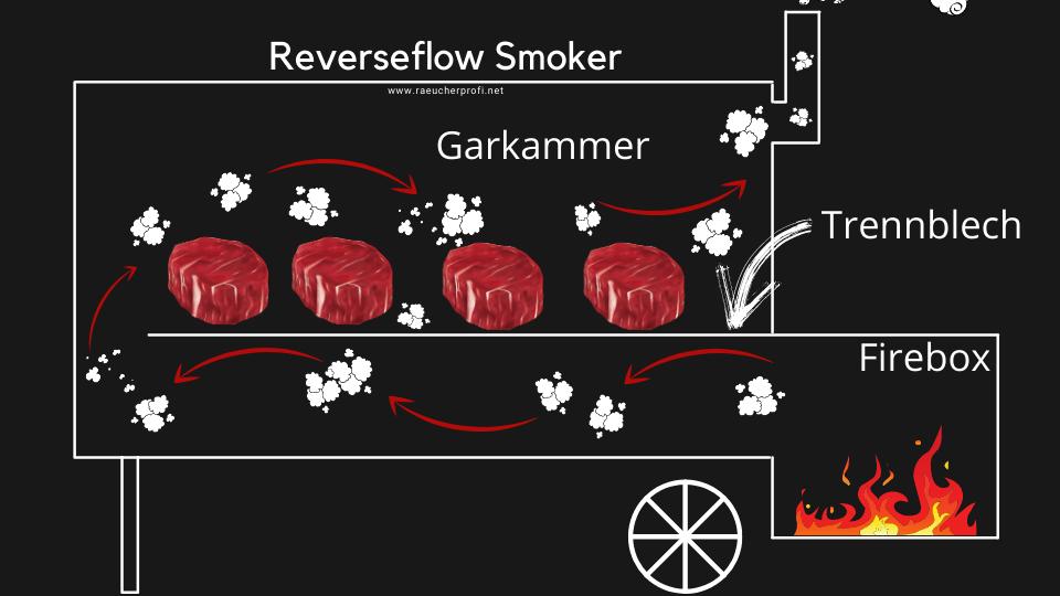Reverseflow Smoker Grill