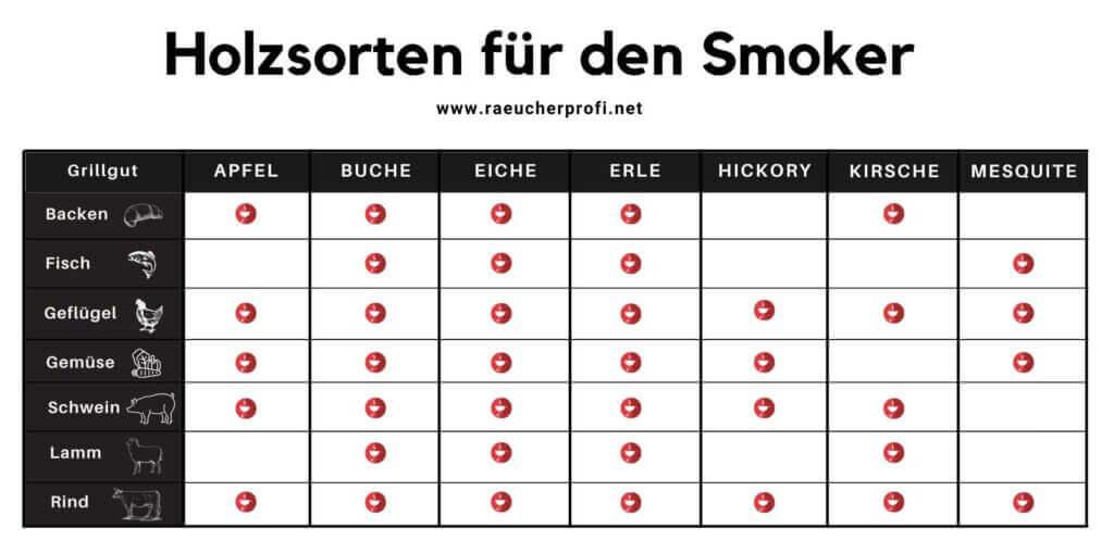 Holz-zum-smoken